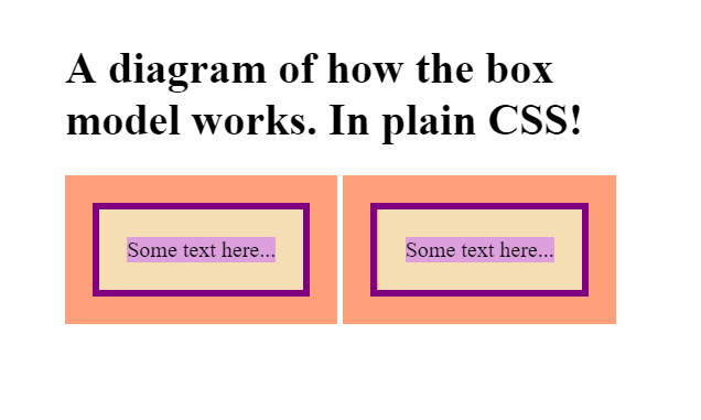 A diagram of how the box model works in plain css