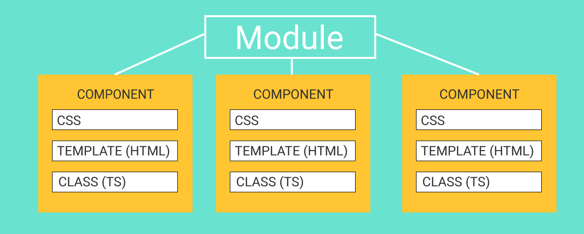 An Angular module holds components together
