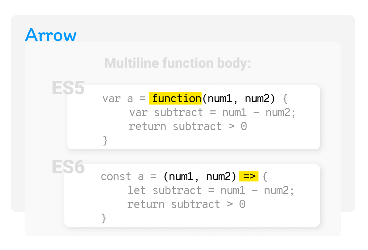 Multiple parameters, multi-line function body